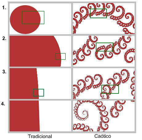 Zoom sequencial em um sistema tradicional vs. sistema caótico.